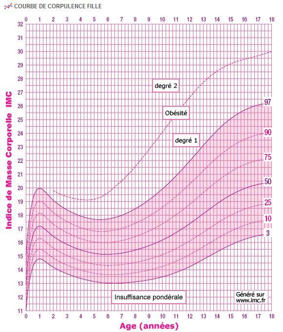 Taille adulte : comment lestimer à ladolescence