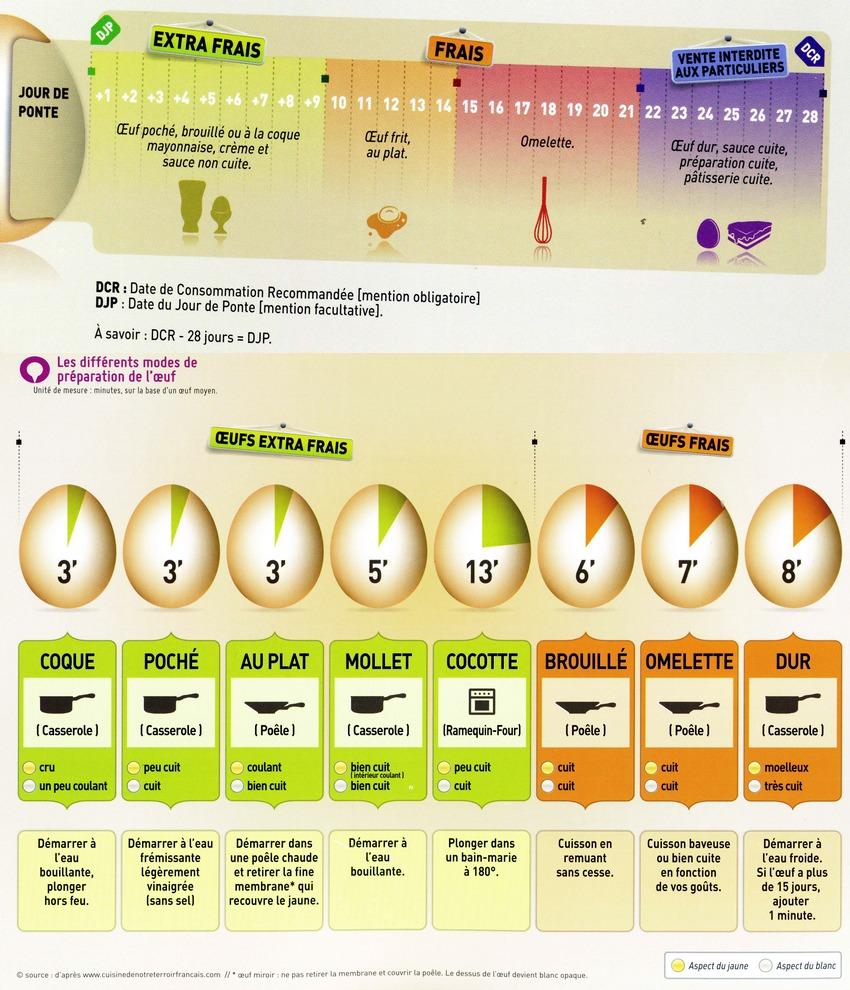 Les Différents Modes Et Durées De Cuisson Des œufs