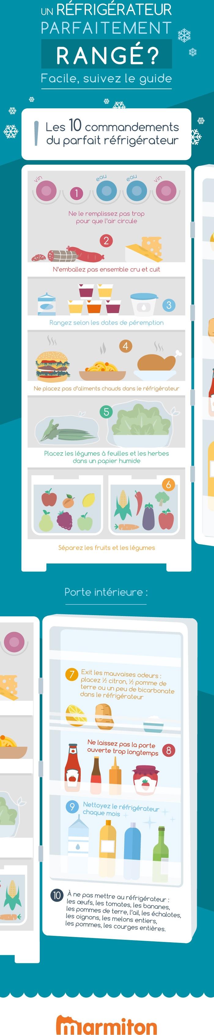Ranger Le Frigo Et Les Aliments Selon La Zone De Son Refrigerateur