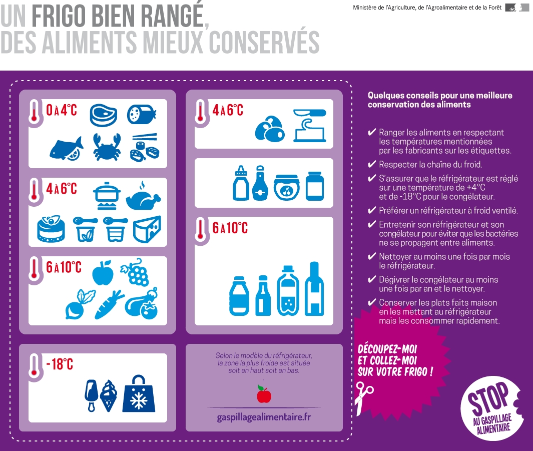 4 conseils pour un frigo bien rang selon la zone de son r frig rateur. Black Bedroom Furniture Sets. Home Design Ideas
