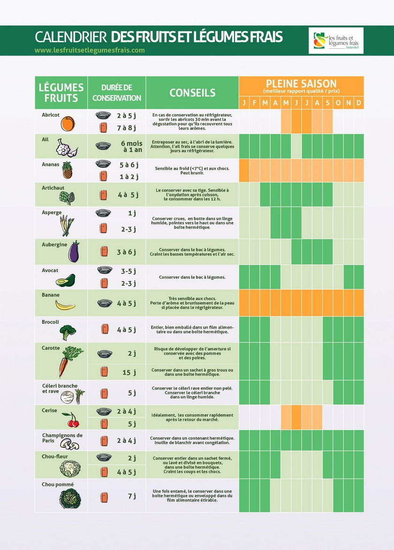 calendrier des fruits et l gumes saisonniers imprimer en pdf. Black Bedroom Furniture Sets. Home Design Ideas
