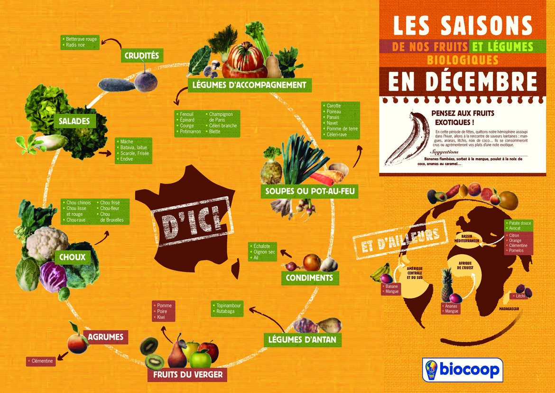 Calendrier des fruits et l gumes de saison imprimer en pdf - Fruits et legumes decembre ...