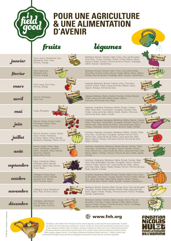 Populaire Calendrier des fruits et légumes saisonniers à imprimer en PDF. WW32