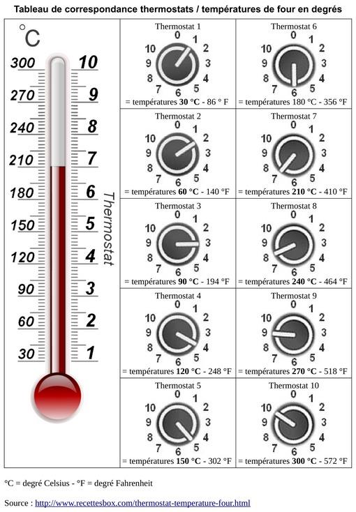 recettesbox c t blog convertir les thermostats en temperatures de votre four. Black Bedroom Furniture Sets. Home Design Ideas